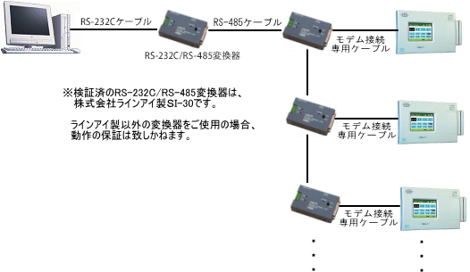 RS-232C/RS-485変換器