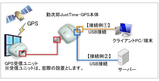 勤次郎JustTime-GPS構成図構成図
