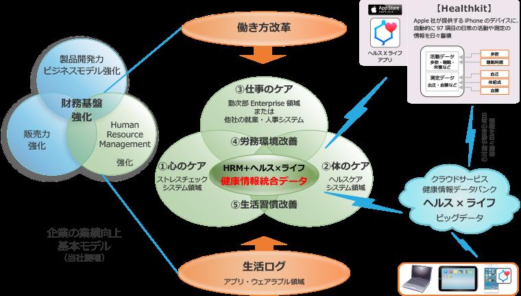 企業の業績向上基本モデル
