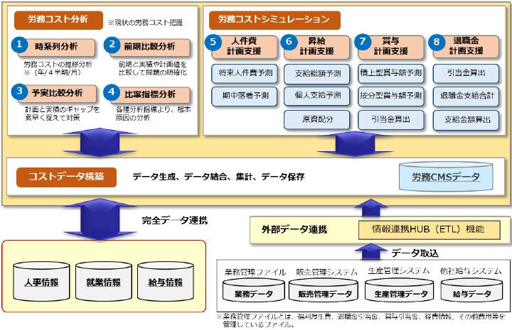 労務コストマネジメント 機能構成