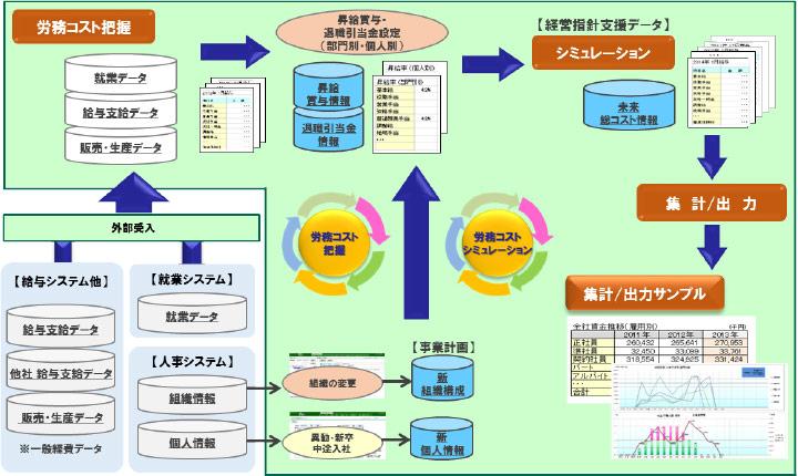 労務コストマネジメント 運用イメージ