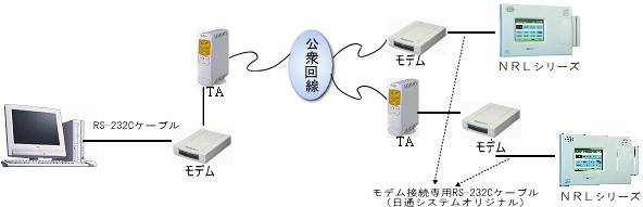 ISDNとアナログ回線を混在