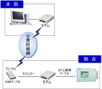 PHS接続