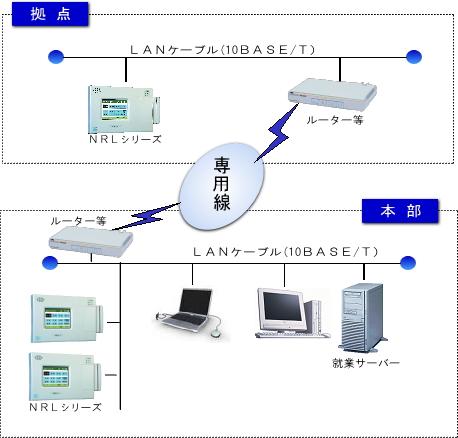 TCP/IP接続